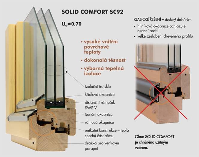 Konstrukce dřevěného okna SOLID COMFORT