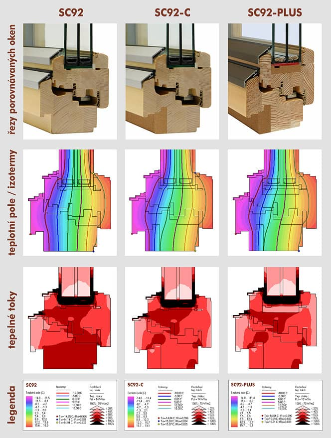 Porovnání teplotních polí, izotherm, tepelných toků oken SC92