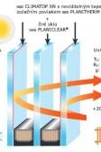 Trojsklo CLIMATOP XN, Ug=0,5W/m2K