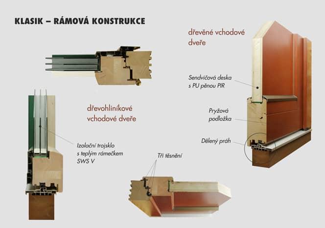 KLASIK - rámová konstrukce dveřního křídla