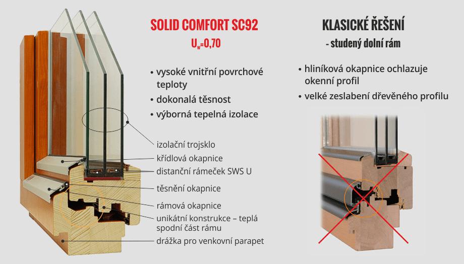 Popis oken SOLID COMFORT SC92