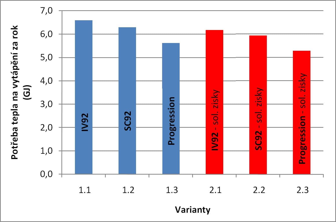 Obr.3 - jednotlivá okna a jejich vliv na celkovou potřebu tepla na vytápění za rok.