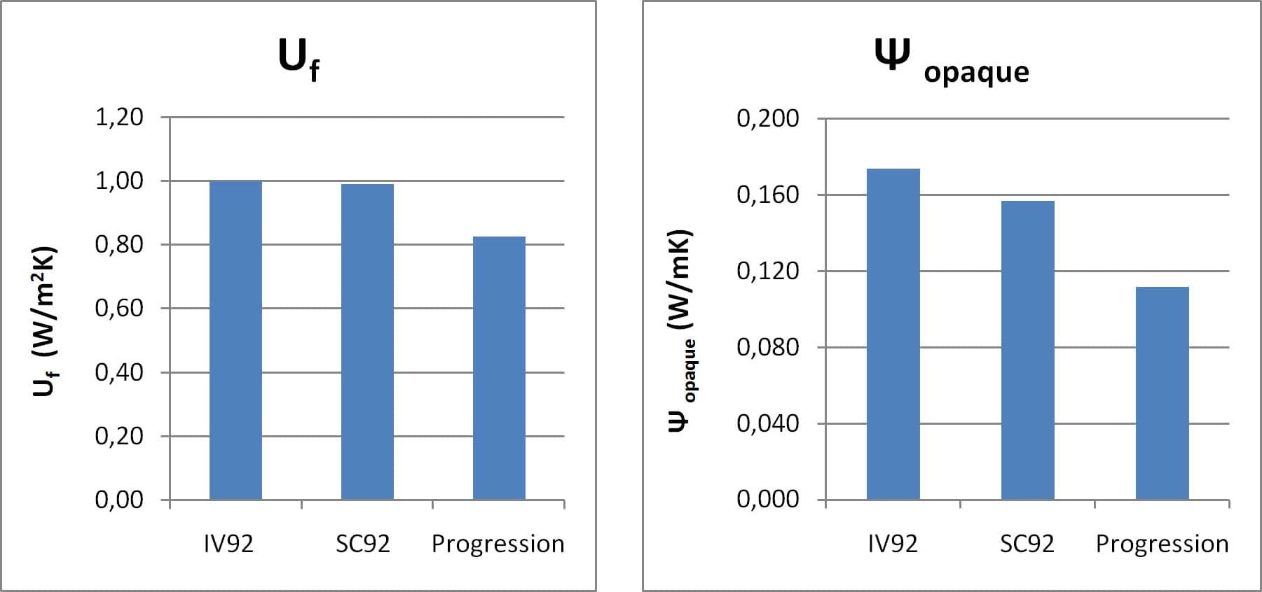 Obr.2-porovnání výsledných hodnot Uf a Ψ opaque  dřevěných rámů oken.